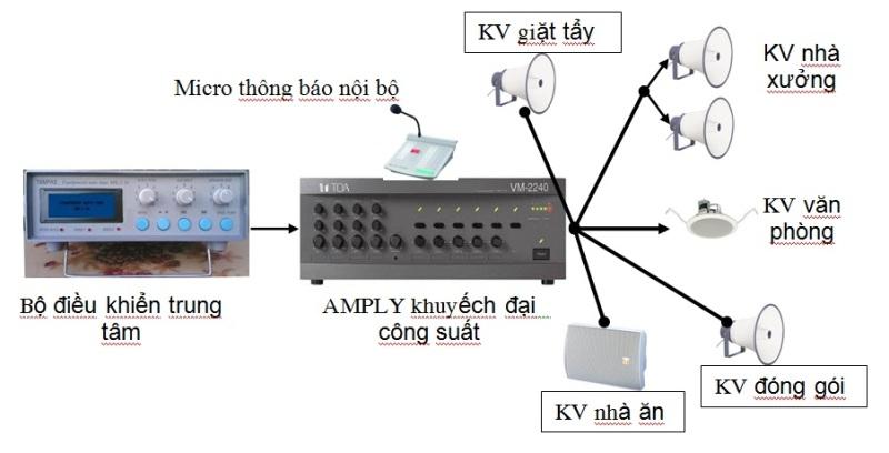 Giải pháp âm thanh từ xa hiện đại