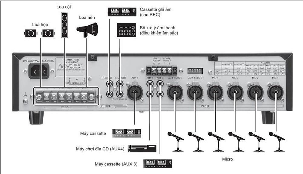 Sơ đồ kết nối Amply TOA A-1706 với thiết bị khác