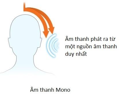Âm thanh mono được phát từ 1 hướng duy nhất