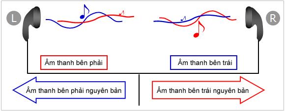 Âm thanh stereo được phát lần lượt từ trái sang phải(hoặc ngược lại)