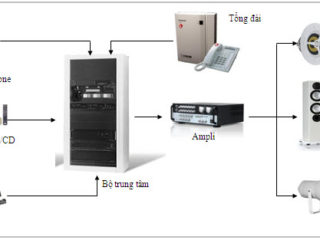 Hệ thống âm thanh chất lượng của TOA