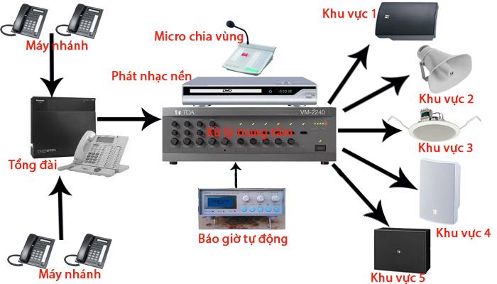 Lắp đặt hệ thống âm thanh dựa vào diện tích phòng