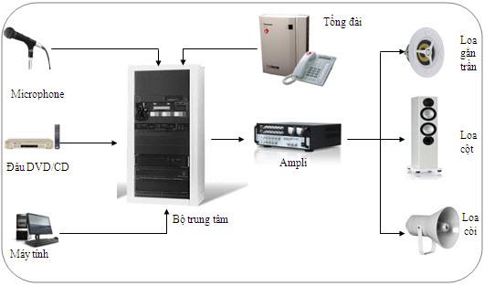 Một số hệ thống âm thanh thông báo tốt nhất của TOA.