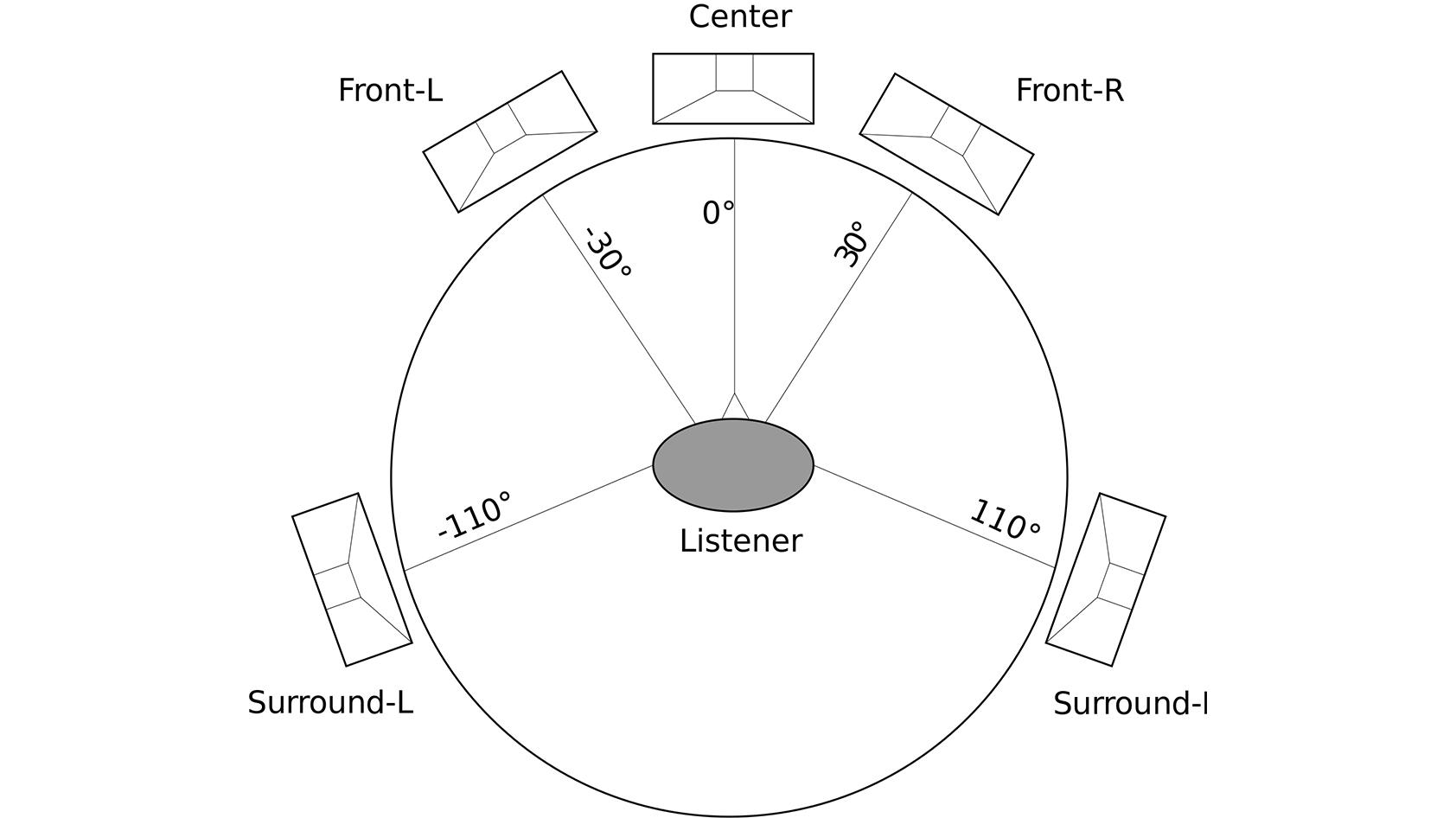 Tìm hiểu về âm thanh vòm
